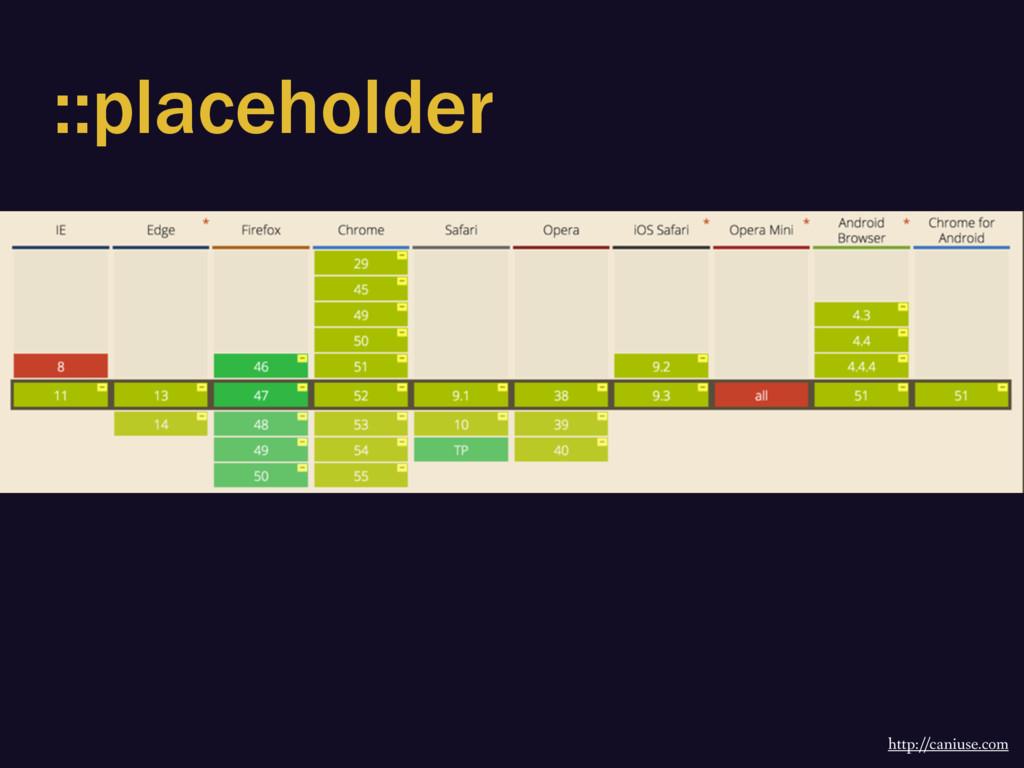 ::placeholder http://caniuse.com