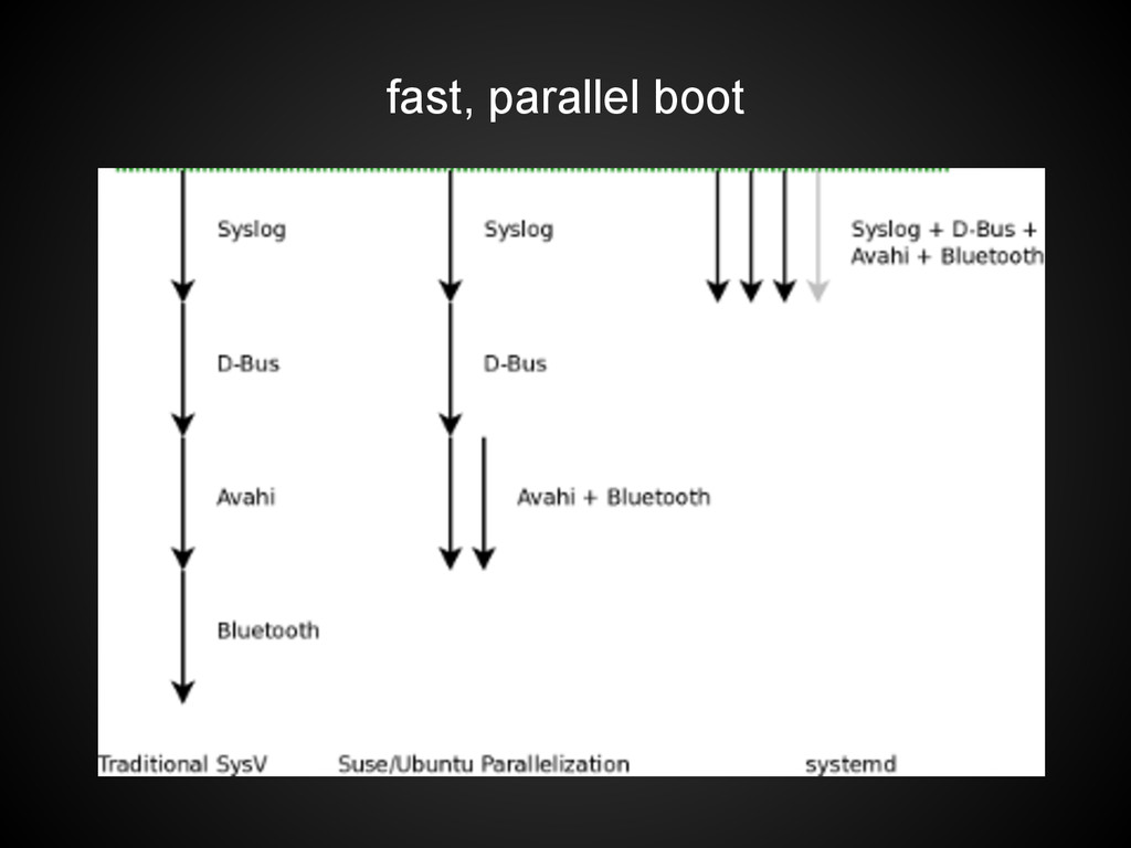 fast, parallel boot