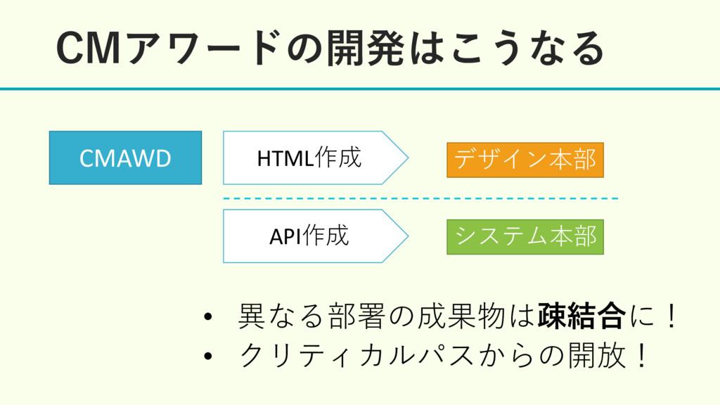 $.Ξϫʔυͷ։ൃ͜͏ͳΔ HTML作成 API作成 CMAWD • 異なる部署の成果物はૄ...