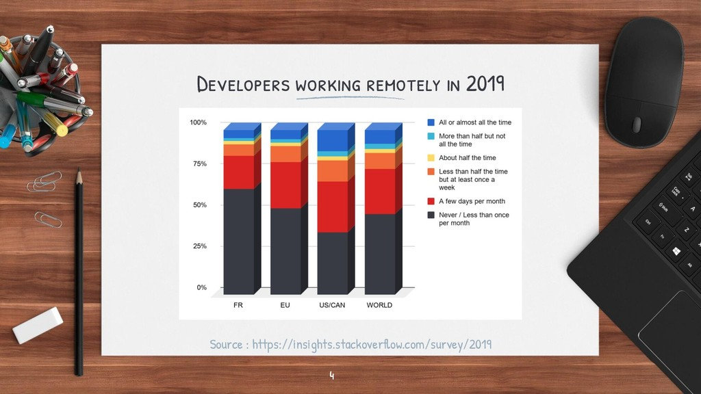 Developers working remotely in 2019 4 Source : ...