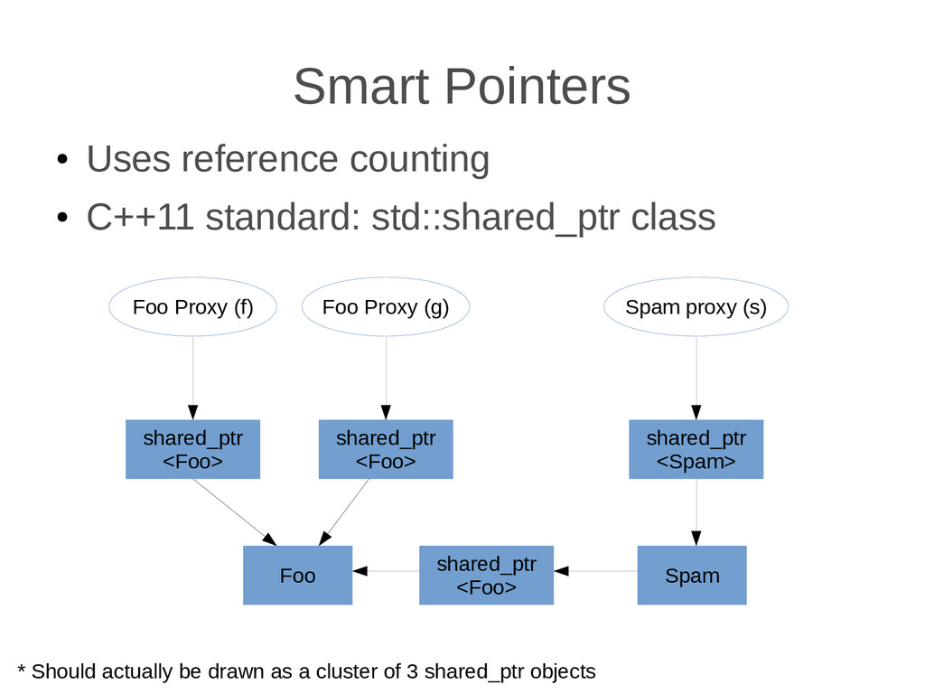 Smart Pointers ● Uses reference counting ● C++1...