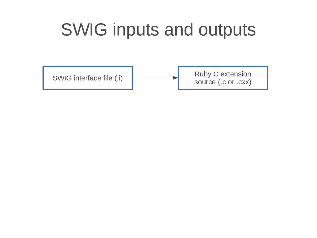 SWIG inputs and outputs SWIG interface file (.i...