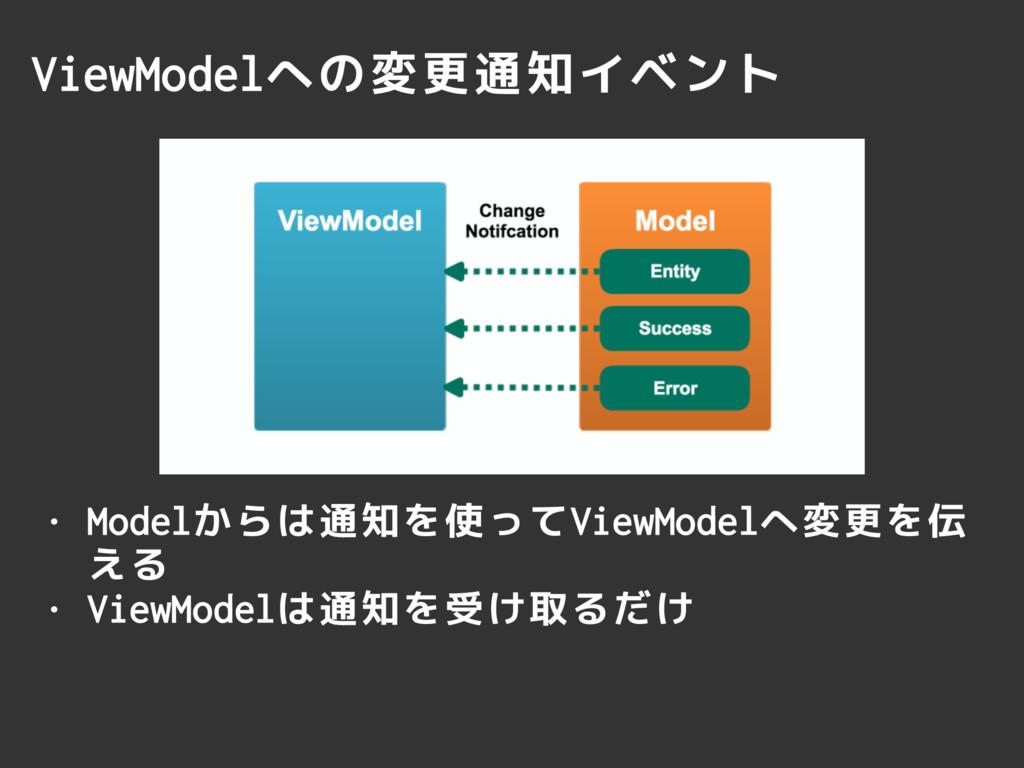 ViewModelへの変更通知イベント • Modelからは通知を使ってViewModelへ変...