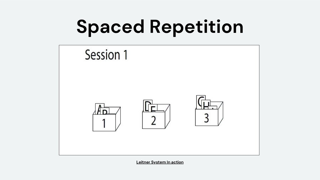 Spaced Repetition Leitner System In action