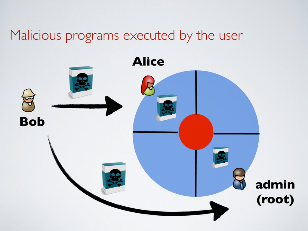 Malicious programs executed by the user Alice B...