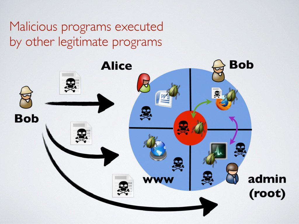 Malicious programs executed by other legitimate...