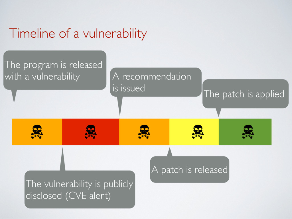 Timeline of a vulnerability The program is rele...