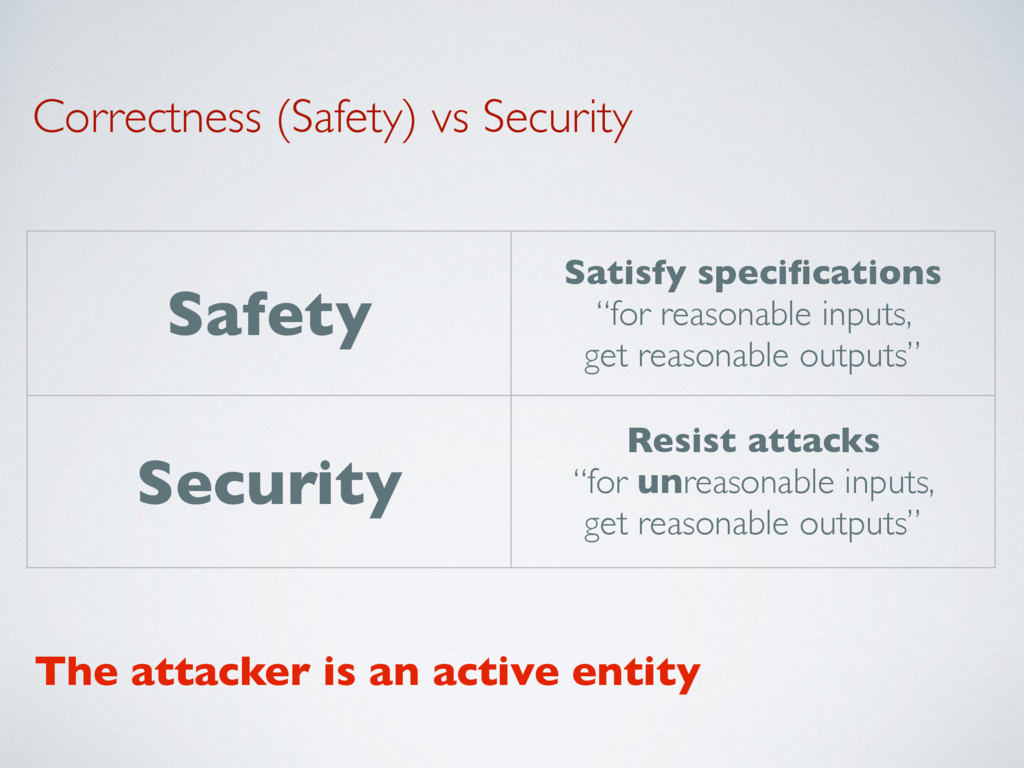 Correctness (Safety) vs Security Safety Satisfy...