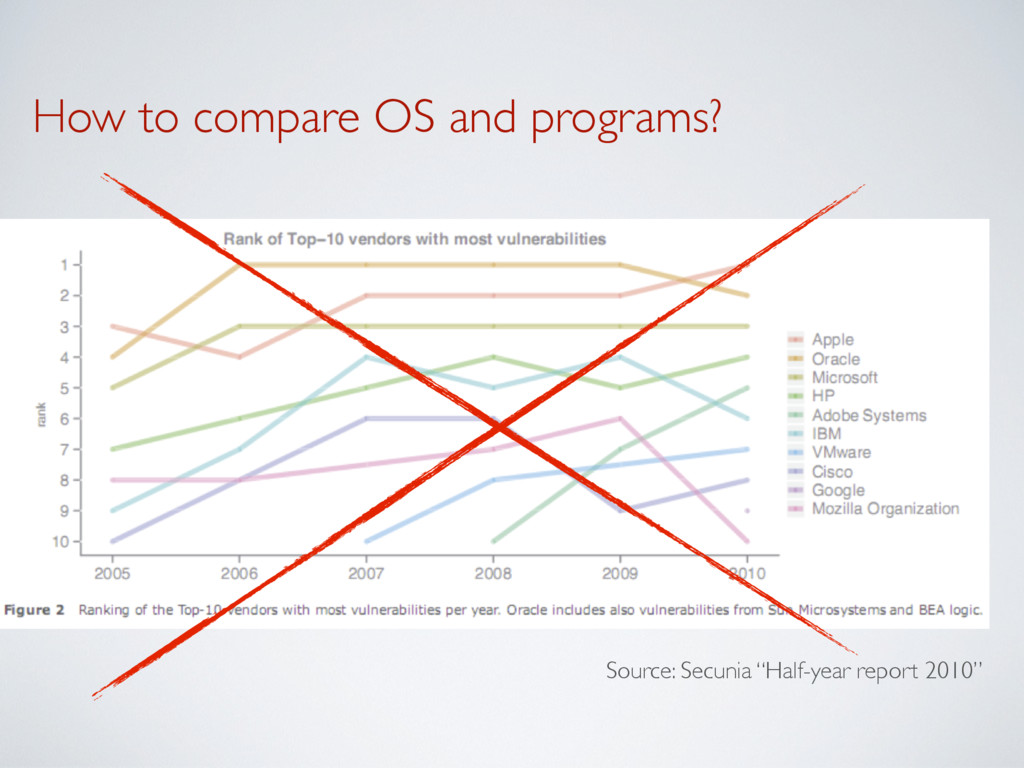 How to compare OS and programs? Source: Secunia...