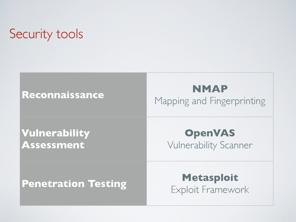 Security tools Reconnaissance NMAP
