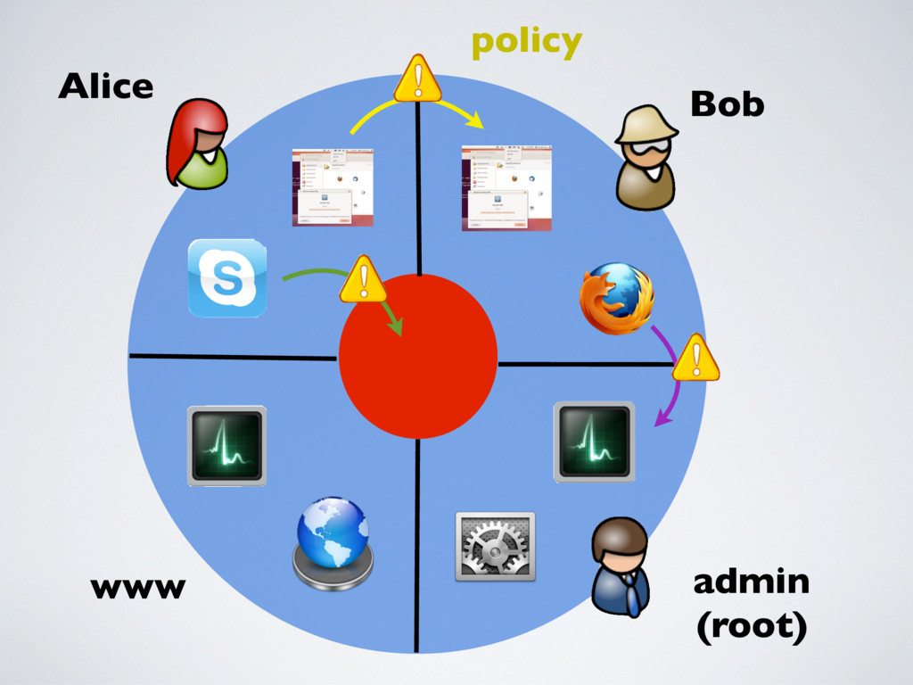 www Alice Bob admin