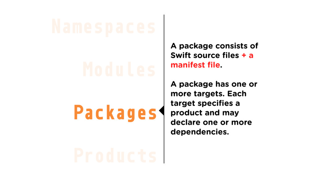 Modules Packages Products Namespaces A package ...