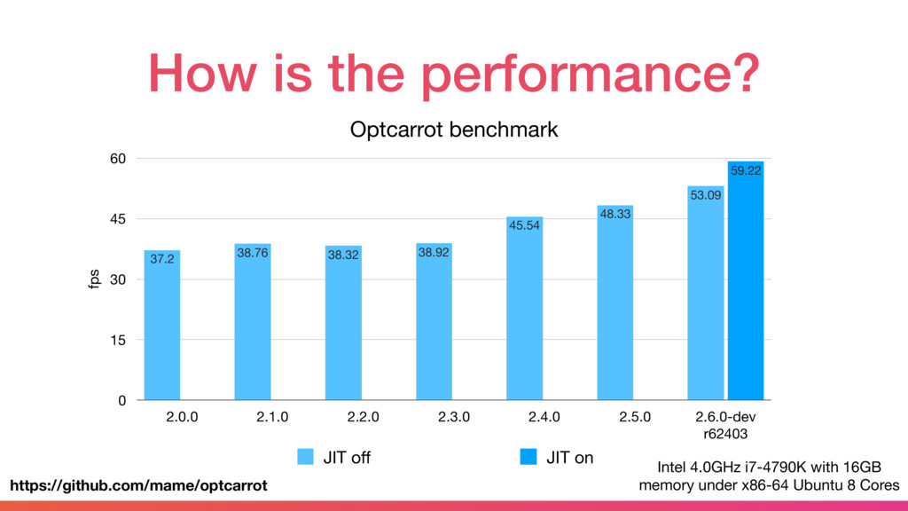 How is the performance? Optcarrot benchmark fps...
