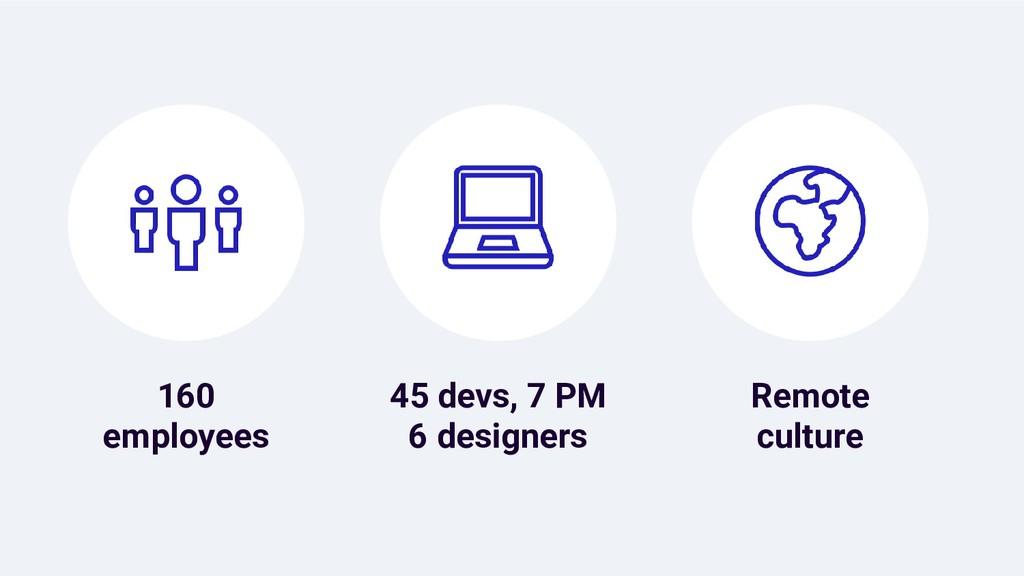 160 employees Remote culture 45 devs, 7 PM 6 de...