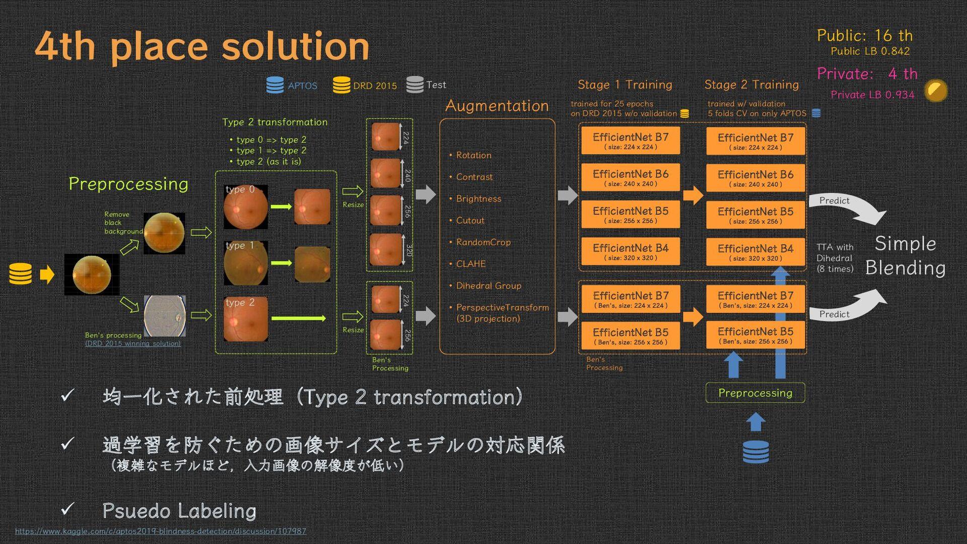 Qishen Ha 4th place solution Public: 16 th Publ...