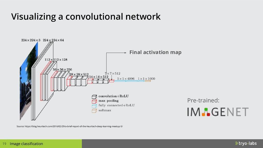 Final activation map Source: https://blog.heuri...