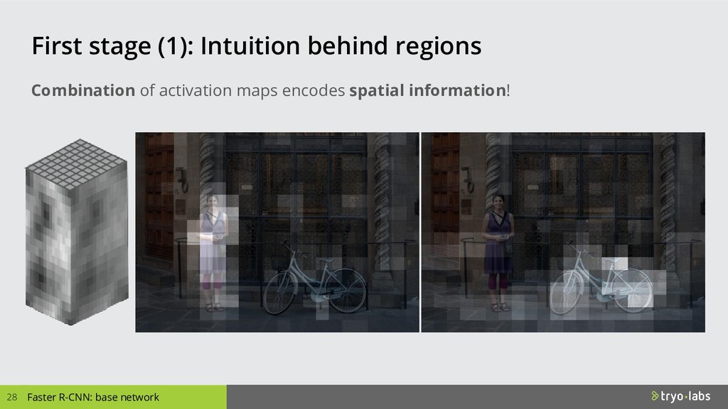 First stage (1): Intuition behind regions 28 Fa...