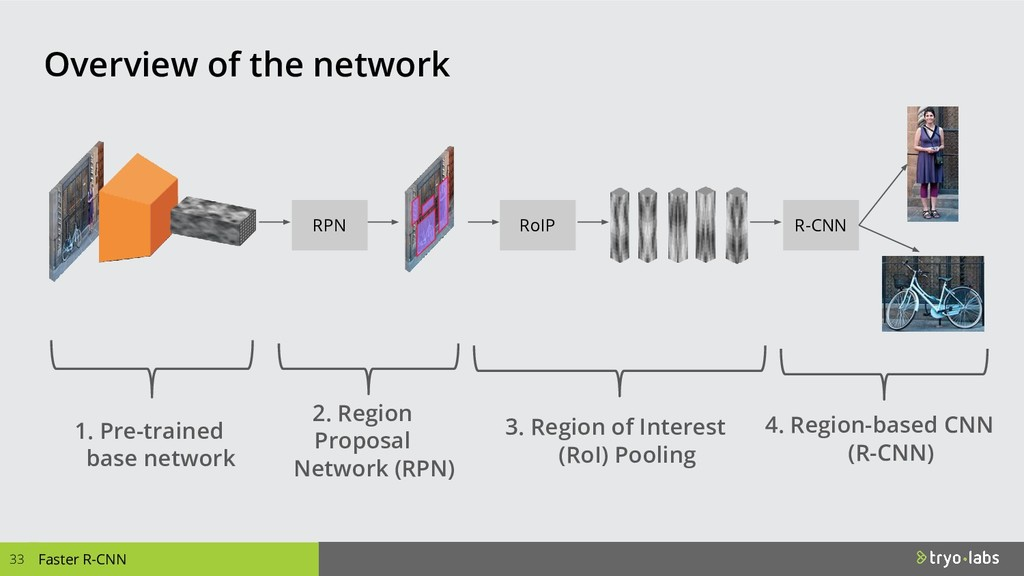 33 Overview of the network Faster R-CNN RoIP 3....