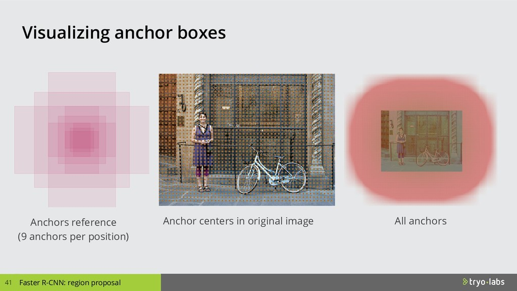 Anchor centers in original image Anchors refere...