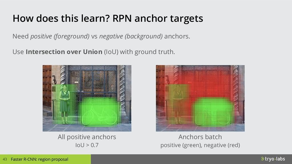 All positive anchors IoU > 0.7 Anchors batch po...