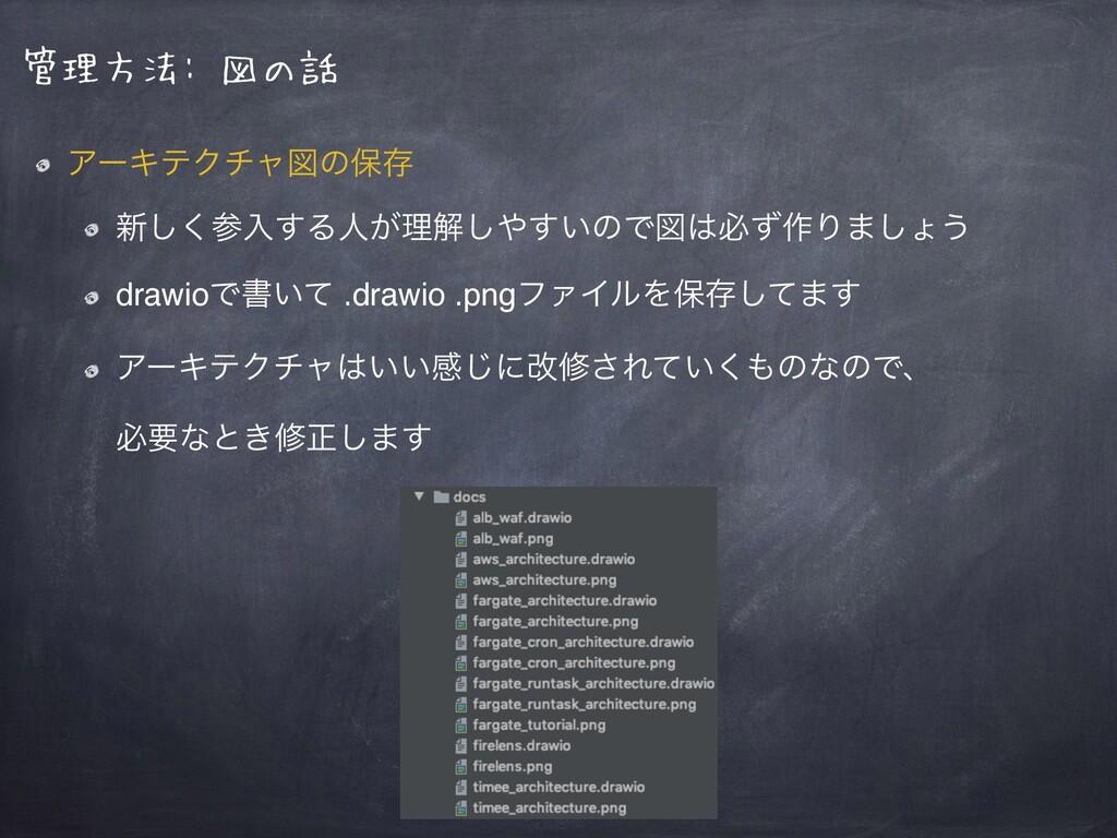 管理方法: 図の話 ΞʔΩςΫνϟਤͷอଘ ৽͘͠ೖ͢Δਓ͕ཧղ͍͢͠ͷͰਤඞͣ࡞Γ·͠...