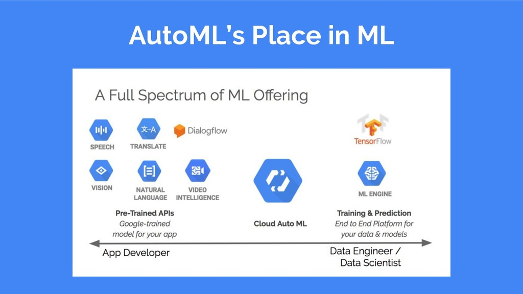 AutoML's Place in ML