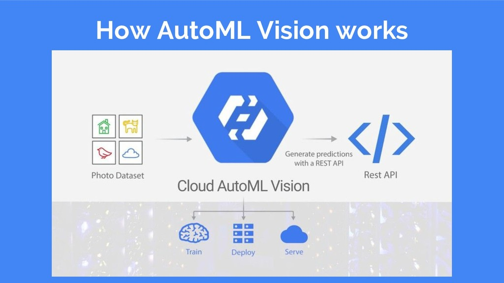How AutoML Vision works