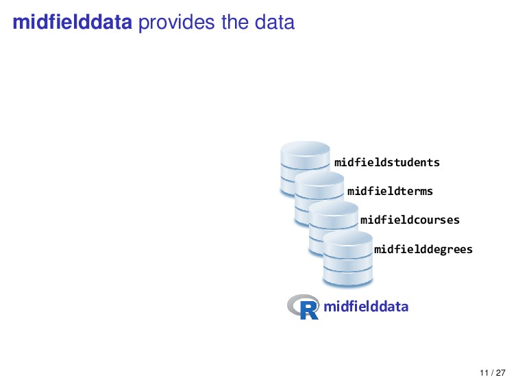 midfielddata provides the data midfielddata midf...