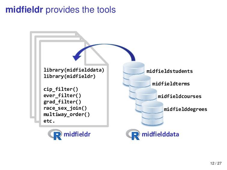 midfieldr provides the tools midfielddata midfie...