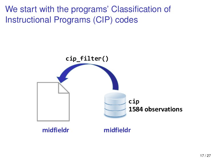 We start with the programs' Classification of In...