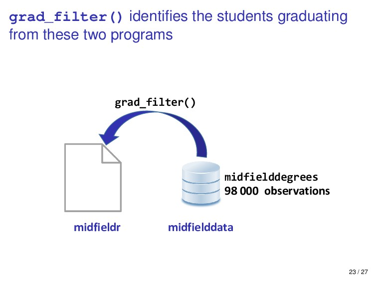 grad_filter() identifies the students graduating...