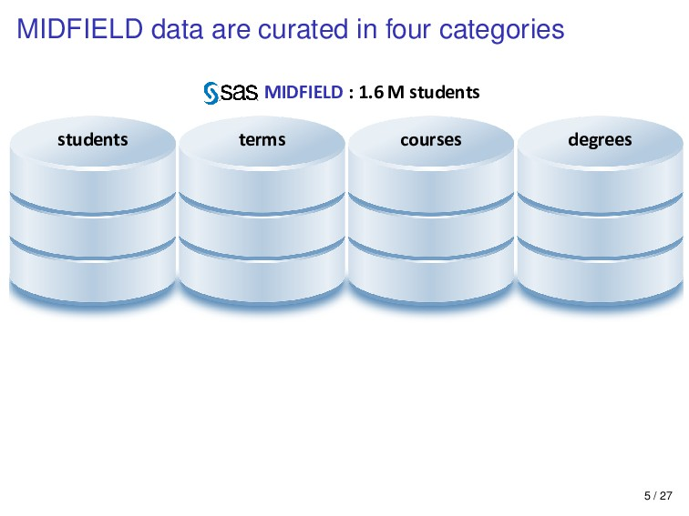 MIDFIELD data are curated in four categories st...