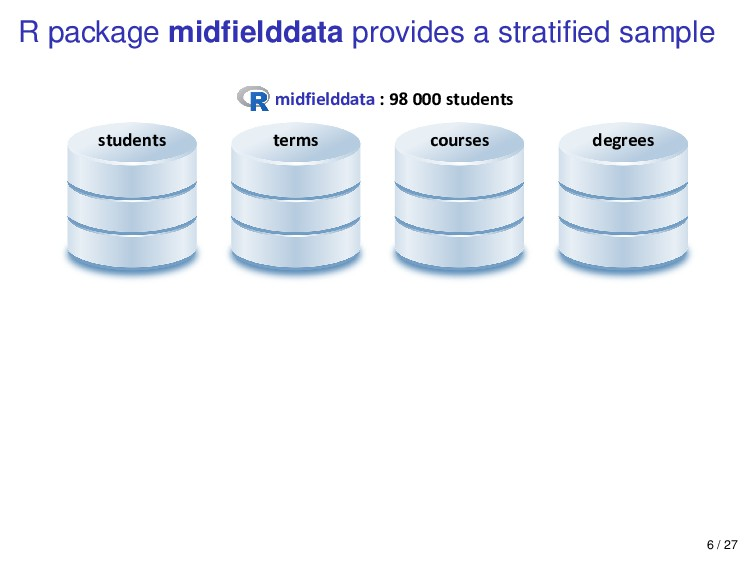 R package midfielddata provides a stratified samp...