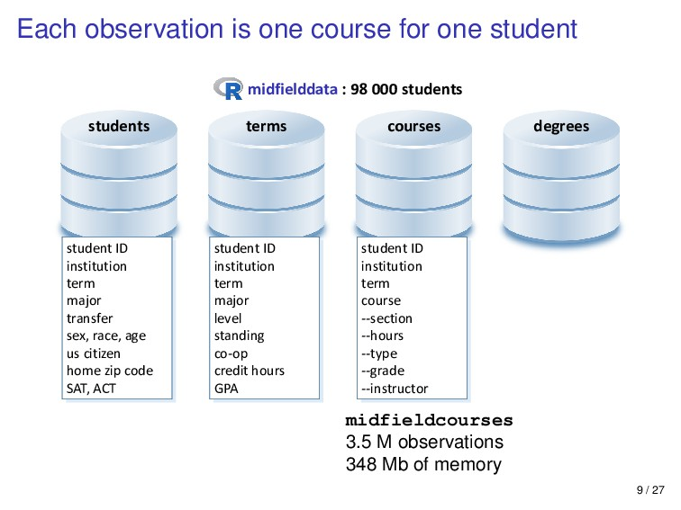 Each observation is one course for one student ...