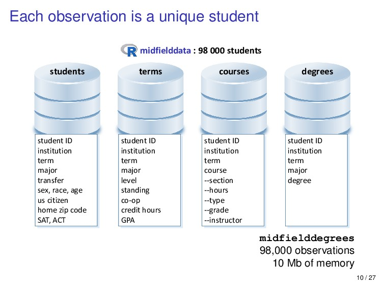 Each observation is a unique student students c...