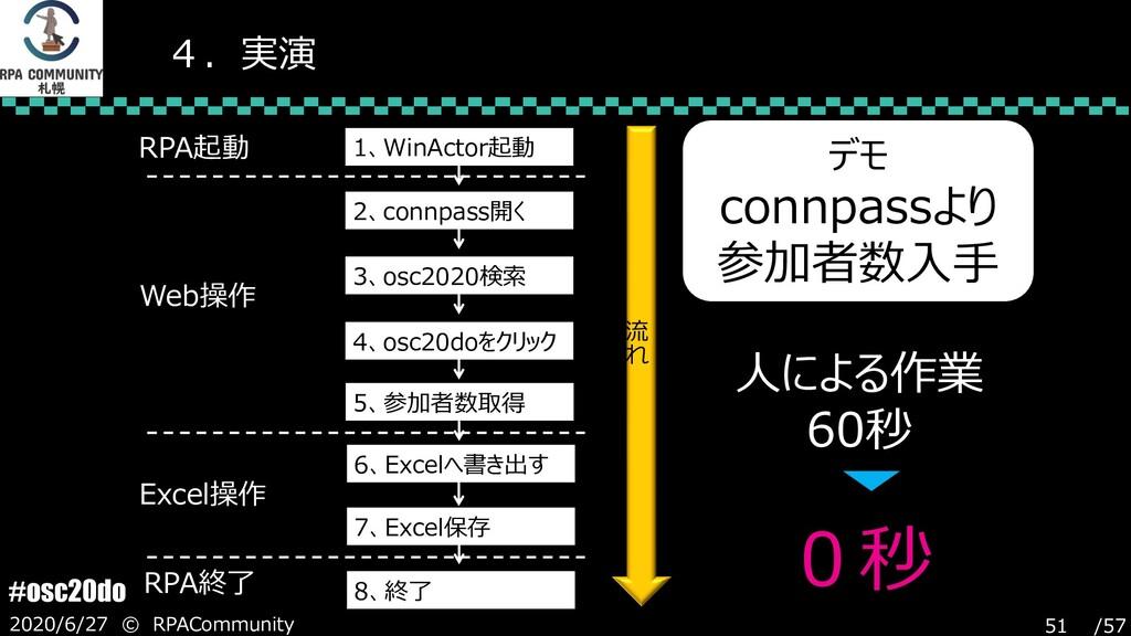 /57 #osc20do 2020/6/27 © RPACommunity 51 4.実演 1...
