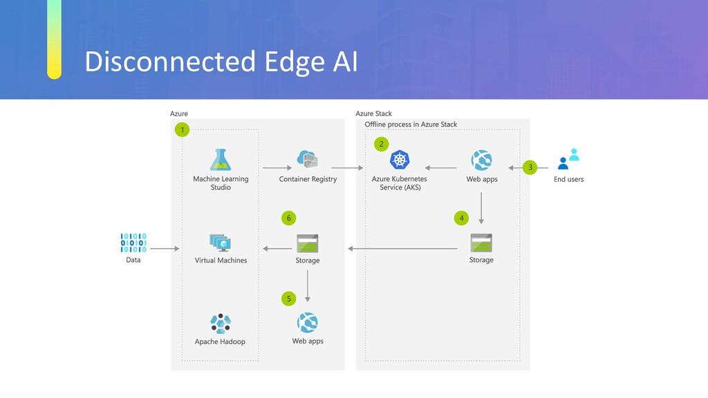 Disconnected Edge AI