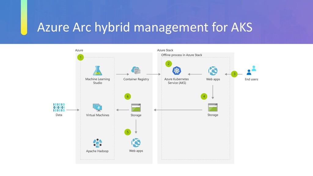 Azure Arc hybrid management for AKS