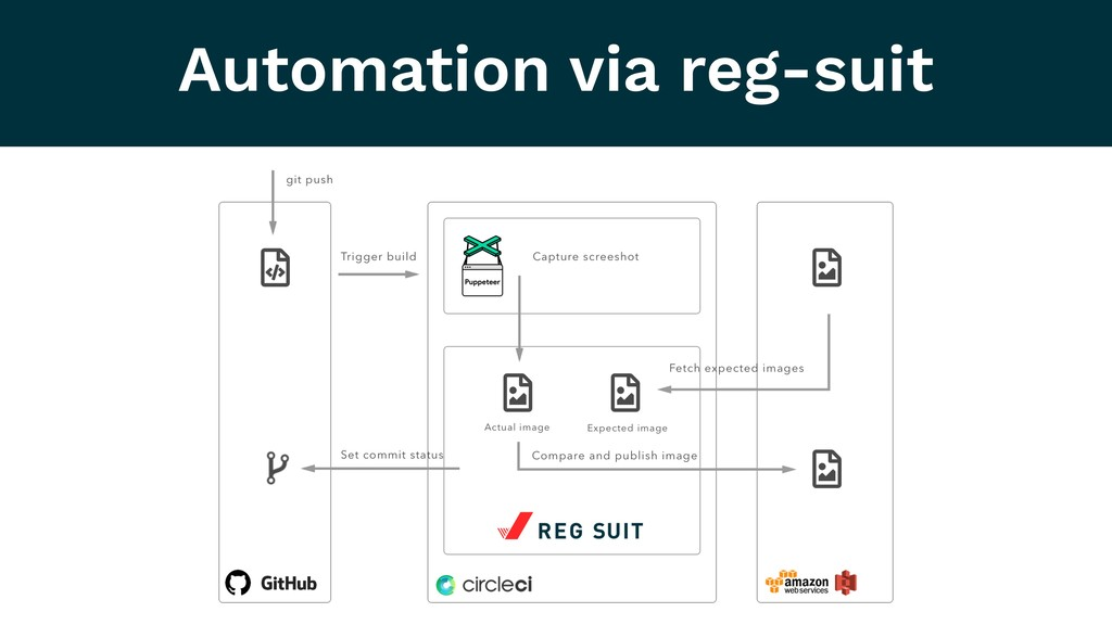 Automation via reg-suit