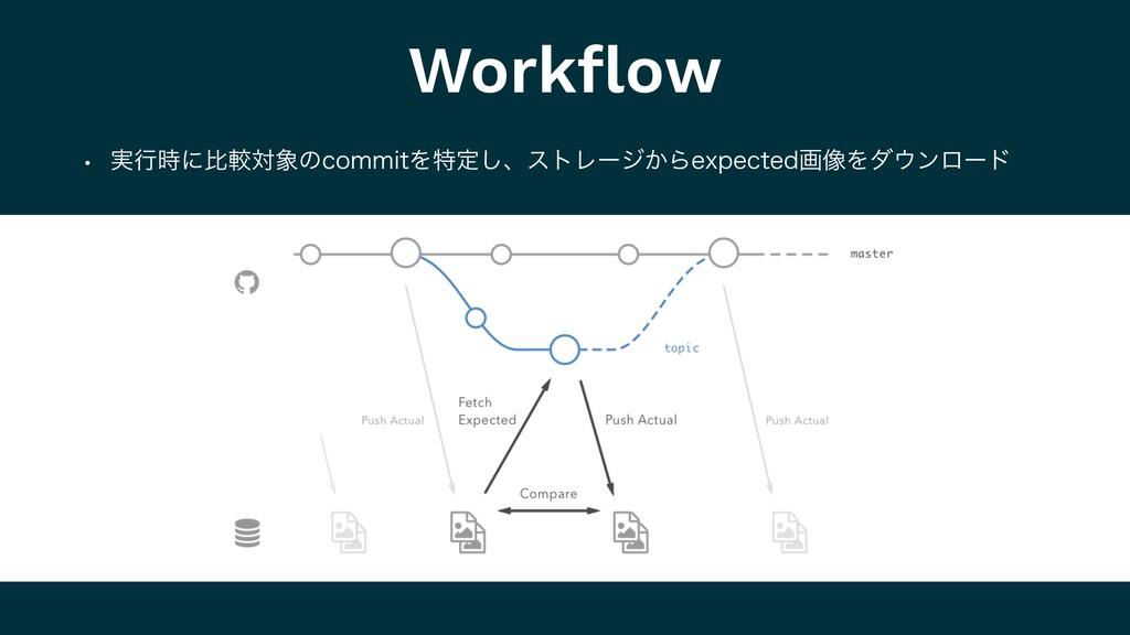 Workflow w ࣮ߦʹൺֱରͷDPNNJUΛಛఆ͠ɺετϨʔδ͔ΒFYQFDUFEը૾...