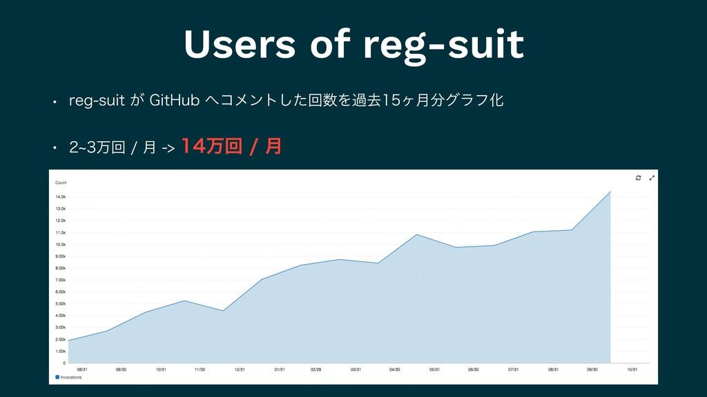 Users of reg-suit w SFHTVJU͕(JU)VCίϝϯτͨ͠ճ...