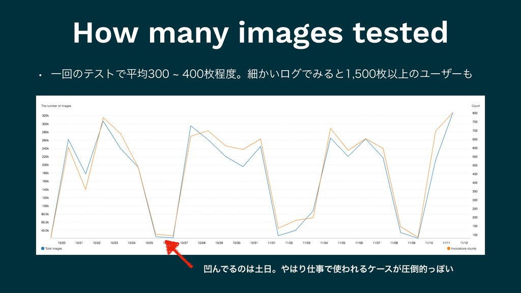 How many images tested w ҰճͷςετͰฏۉdຕఔ౓ɻ...