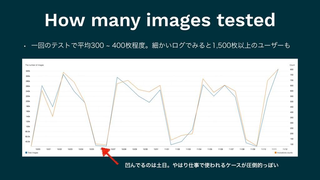 How many images tested w ҰճͷςετͰฏۉdຕఔɻ...