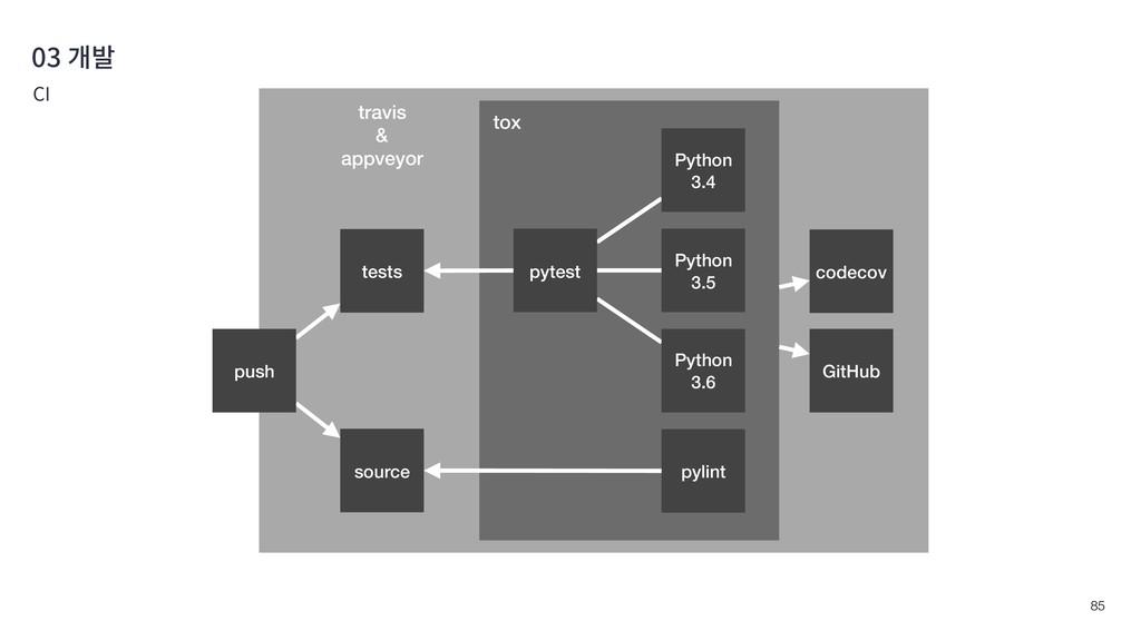 !85 03 개발 CI tests pylint source codecov tox tr...