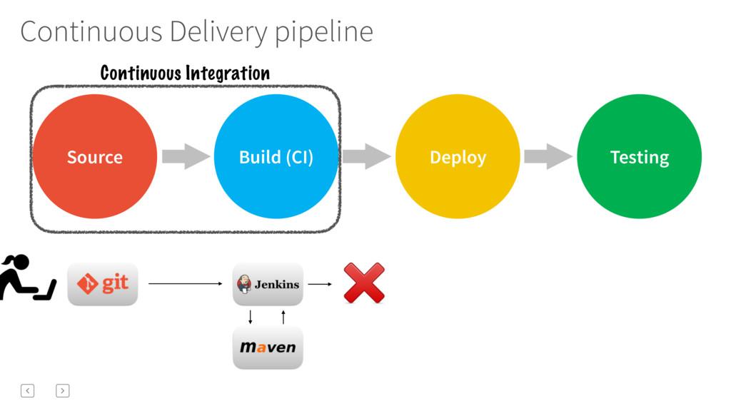 Source Deploy Testing Build (CI) Continuous Del...