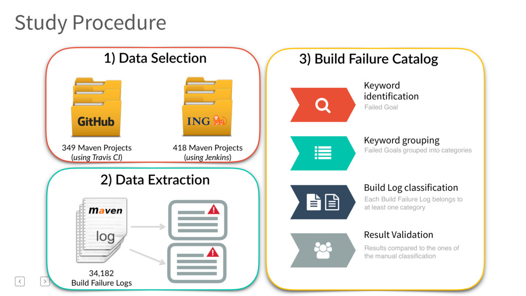 1) Data Selection 2) Data Extraction 3) Build F...