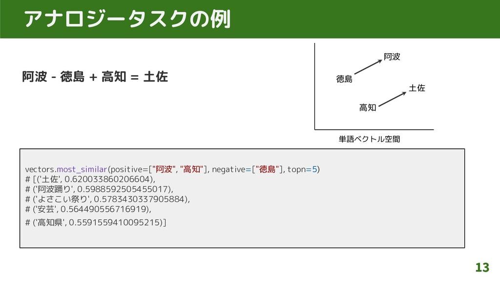 阿波 - 徳島 + 高知 = 土佐 13 アナロジータスクの例 vectors.most_si...