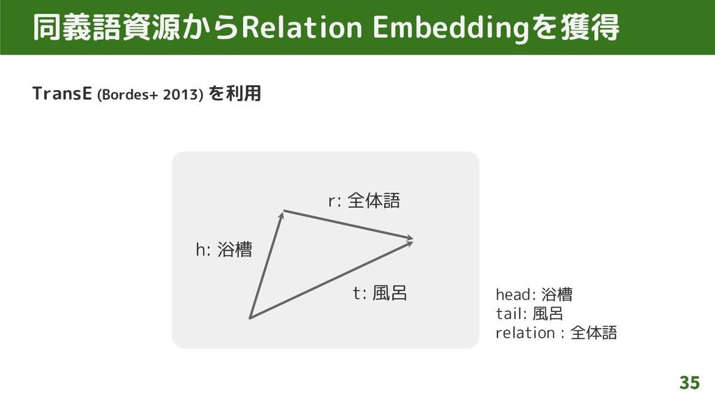 同義語資源からRelation Embeddingを獲得 TransE (Bordes+ 20...