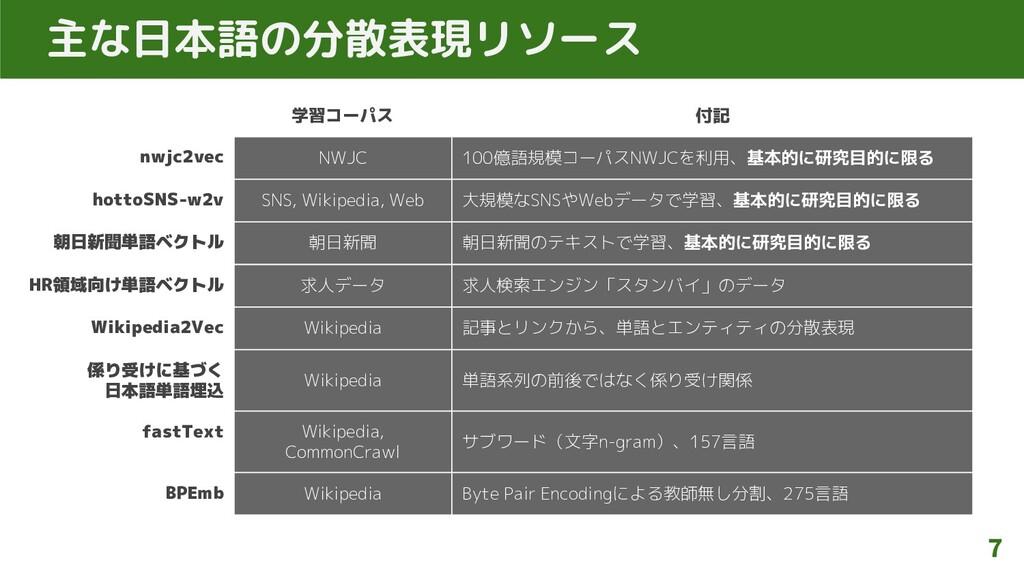 主な日本語の分散表現リソース 7 学習コーパス 付記 nwjc2vec NWJC 100億語規...