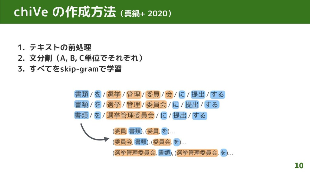 chiVe の作成方法(真鍋+ 2020) 1. テキストの前処理 2. 文分割(A, B, ...